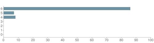 Chart?cht=bhs&chs=500x140&chbh=10&chco=6f92a3&chxt=x,y&chd=t:86,7,8,0,0,0,0&chm=t+86%,333333,0,0,10|t+7%,333333,0,1,10|t+8%,333333,0,2,10|t+0%,333333,0,3,10|t+0%,333333,0,4,10|t+0%,333333,0,5,10|t+0%,333333,0,6,10&chxl=1:|other|indian|hawaiian|asian|hispanic|black|white